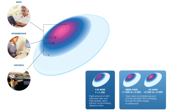 Air Optix Multifocal Contact Lenses – Los Alamos Family Eyecare 31e99dec1a